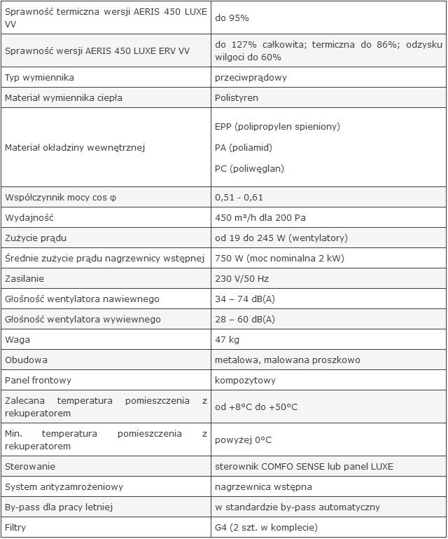 Dane techniczne Aeris 450 luxe vv