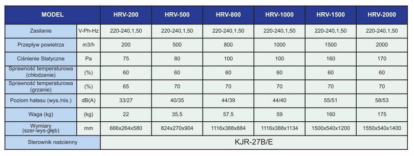 mdv-centrala-wentylacyjna-specyfikacja