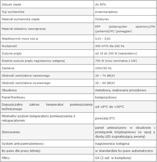dane techniczne AERIS 450 standard vv
