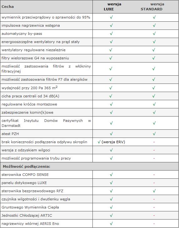 porównanie AERIS standard do luxe